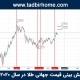 پیش بینی قیمت جهانی طلا در سال 2020
